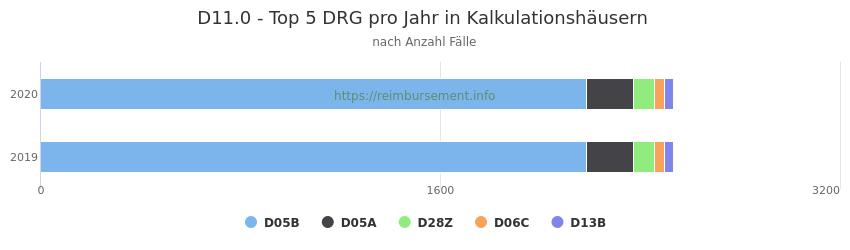 D11.0 Verteilung und Anzahl der zuordnungsrelevanten Fallpauschalen (DRG) zur Hauptdiagnose (ICD-10 Codes) pro Jahr, in den Kalkulationskrankenhäusern.