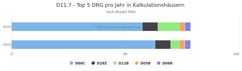 D11.7 Verteilung und Anzahl der zuordnungsrelevanten Fallpauschalen (DRG) zur Hauptdiagnose (ICD-10 Codes) pro Jahr, in den Kalkulationskrankenhäusern.