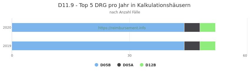 D11.9 Verteilung und Anzahl der zuordnungsrelevanten Fallpauschalen (DRG) zur Hauptdiagnose (ICD-10 Codes) pro Jahr, in den Kalkulationskrankenhäusern.