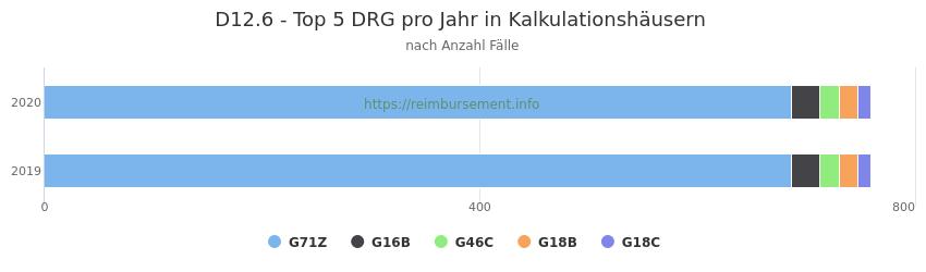 D12.6 Verteilung und Anzahl der zuordnungsrelevanten Fallpauschalen (DRG) zur Hauptdiagnose (ICD-10 Codes) pro Jahr, in den Kalkulationskrankenhäusern.