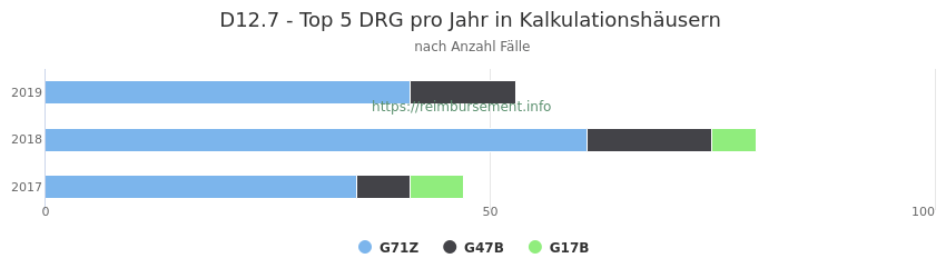 D12.7 Verteilung und Anzahl der zuordnungsrelevanten Fallpauschalen (DRG) zur Hauptdiagnose (ICD-10 Codes) pro Jahr, in den Kalkulationskrankenhäusern.