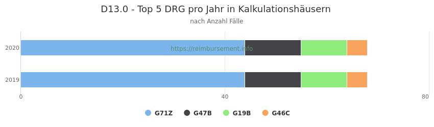 D13.0 Verteilung und Anzahl der zuordnungsrelevanten Fallpauschalen (DRG) zur Hauptdiagnose (ICD-10 Codes) pro Jahr, in den Kalkulationskrankenhäusern.