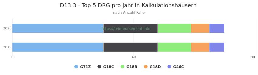 D13.3 Verteilung und Anzahl der zuordnungsrelevanten Fallpauschalen (DRG) zur Hauptdiagnose (ICD-10 Codes) pro Jahr, in den Kalkulationskrankenhäusern.
