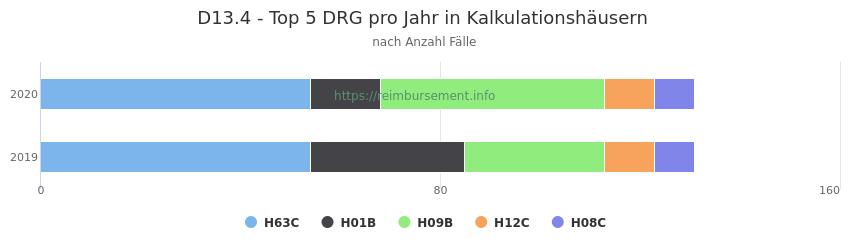 D13.4 Verteilung und Anzahl der zuordnungsrelevanten Fallpauschalen (DRG) zur Hauptdiagnose (ICD-10 Codes) pro Jahr, in den Kalkulationskrankenhäusern.