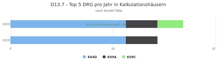 D13.7 Verteilung und Anzahl der zuordnungsrelevanten Fallpauschalen (DRG) zur Hauptdiagnose (ICD-10 Codes) pro Jahr, in den Kalkulationskrankenhäusern.