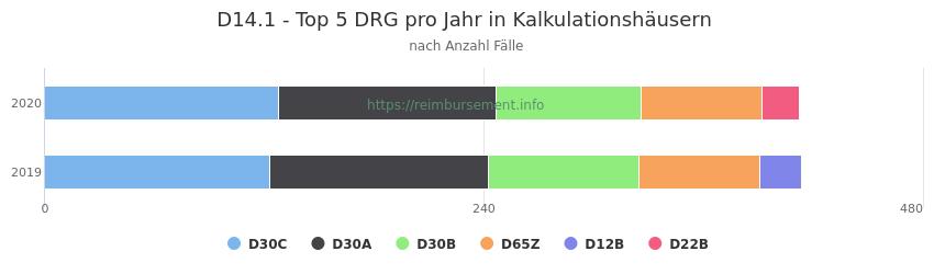 D14.1 Verteilung und Anzahl der zuordnungsrelevanten Fallpauschalen (DRG) zur Hauptdiagnose (ICD-10 Codes) pro Jahr, in den Kalkulationskrankenhäusern.