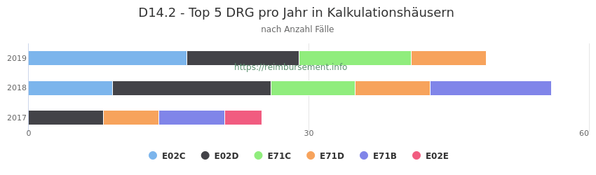 D14.2 Verteilung und Anzahl der zuordnungsrelevanten Fallpauschalen (DRG) zur Hauptdiagnose (ICD-10 Codes) pro Jahr, in den Kalkulationskrankenhäusern.