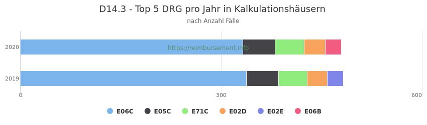 D14.3 Verteilung und Anzahl der zuordnungsrelevanten Fallpauschalen (DRG) zur Hauptdiagnose (ICD-10 Codes) pro Jahr, in den Kalkulationskrankenhäusern.