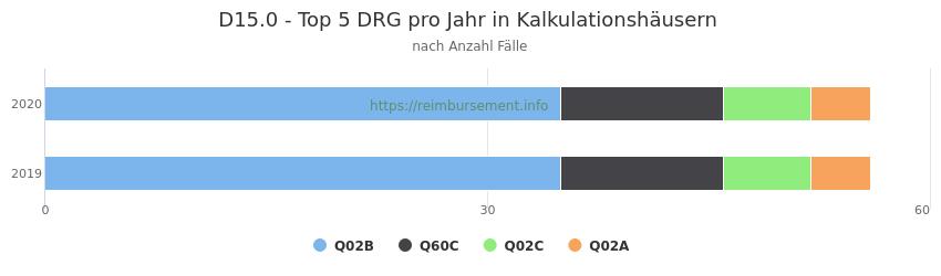 D15.0 Verteilung und Anzahl der zuordnungsrelevanten Fallpauschalen (DRG) zur Hauptdiagnose (ICD-10 Codes) pro Jahr, in den Kalkulationskrankenhäusern.