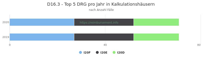 D16.3 Verteilung und Anzahl der zuordnungsrelevanten Fallpauschalen (DRG) zur Hauptdiagnose (ICD-10 Codes) pro Jahr, in den Kalkulationskrankenhäusern.