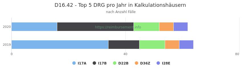 D16.42 Verteilung und Anzahl der zuordnungsrelevanten Fallpauschalen (DRG) zur Hauptdiagnose (ICD-10 Codes) pro Jahr, in den Kalkulationskrankenhäusern.