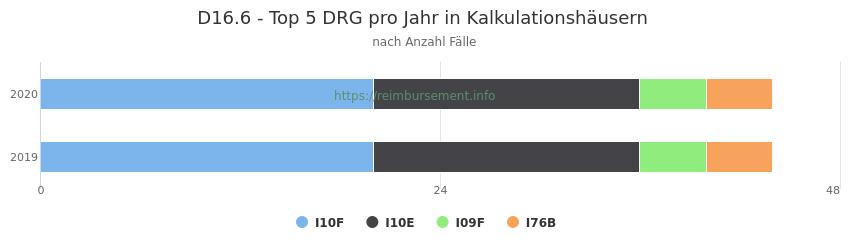 D16.6 Verteilung und Anzahl der zuordnungsrelevanten Fallpauschalen (DRG) zur Hauptdiagnose (ICD-10 Codes) pro Jahr, in den Kalkulationskrankenhäusern.