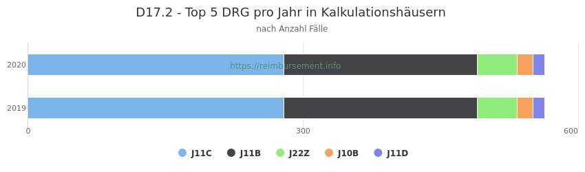 D17.2 Verteilung und Anzahl der zuordnungsrelevanten Fallpauschalen (DRG) zur Hauptdiagnose (ICD-10 Codes) pro Jahr, in den Kalkulationskrankenhäusern.
