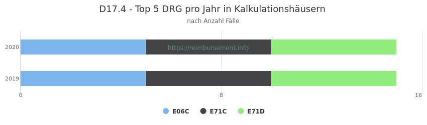 D17.4 Verteilung und Anzahl der zuordnungsrelevanten Fallpauschalen (DRG) zur Hauptdiagnose (ICD-10 Codes) pro Jahr, in den Kalkulationskrankenhäusern.