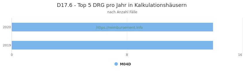 D17.6 Verteilung und Anzahl der zuordnungsrelevanten Fallpauschalen (DRG) zur Hauptdiagnose (ICD-10 Codes) pro Jahr, in den Kalkulationskrankenhäusern.