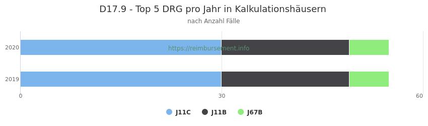 D17.9 Verteilung und Anzahl der zuordnungsrelevanten Fallpauschalen (DRG) zur Hauptdiagnose (ICD-10 Codes) pro Jahr, in den Kalkulationskrankenhäusern.