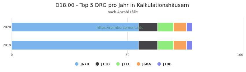 D18.00 Verteilung und Anzahl der zuordnungsrelevanten Fallpauschalen (DRG) zur Hauptdiagnose (ICD-10 Codes) pro Jahr, in den Kalkulationskrankenhäusern.