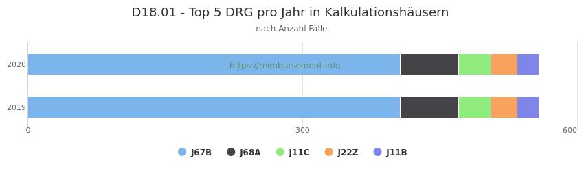 D18.01 Verteilung und Anzahl der zuordnungsrelevanten Fallpauschalen (DRG) zur Hauptdiagnose (ICD-10 Codes) pro Jahr, in den Kalkulationskrankenhäusern.