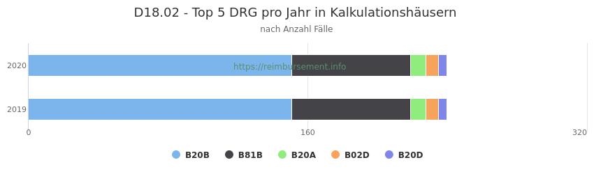 D18.02 Verteilung und Anzahl der zuordnungsrelevanten Fallpauschalen (DRG) zur Hauptdiagnose (ICD-10 Codes) pro Jahr, in den Kalkulationskrankenhäusern.