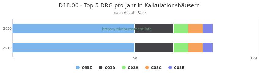D18.06 Verteilung und Anzahl der zuordnungsrelevanten Fallpauschalen (DRG) zur Hauptdiagnose (ICD-10 Codes) pro Jahr, in den Kalkulationskrankenhäusern.