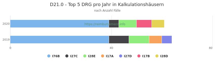 D21.0 Verteilung und Anzahl der zuordnungsrelevanten Fallpauschalen (DRG) zur Hauptdiagnose (ICD-10 Codes) pro Jahr, in den Kalkulationskrankenhäusern.