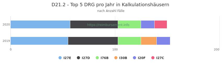 D21.2 Verteilung und Anzahl der zuordnungsrelevanten Fallpauschalen (DRG) zur Hauptdiagnose (ICD-10 Codes) pro Jahr, in den Kalkulationskrankenhäusern.