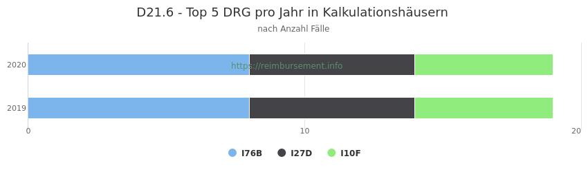 D21.6 Verteilung und Anzahl der zuordnungsrelevanten Fallpauschalen (DRG) zur Hauptdiagnose (ICD-10 Codes) pro Jahr, in den Kalkulationskrankenhäusern.