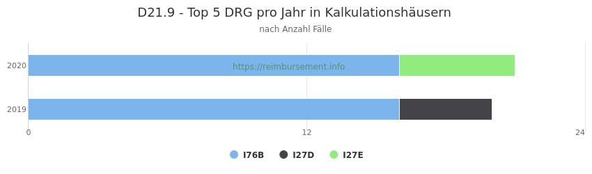 D21.9 Verteilung und Anzahl der zuordnungsrelevanten Fallpauschalen (DRG) zur Hauptdiagnose (ICD-10 Codes) pro Jahr, in den Kalkulationskrankenhäusern.