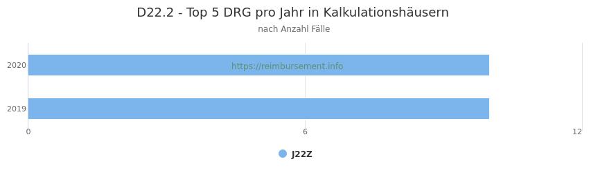 D22.2 Verteilung und Anzahl der zuordnungsrelevanten Fallpauschalen (DRG) zur Hauptdiagnose (ICD-10 Codes) pro Jahr, in den Kalkulationskrankenhäusern.