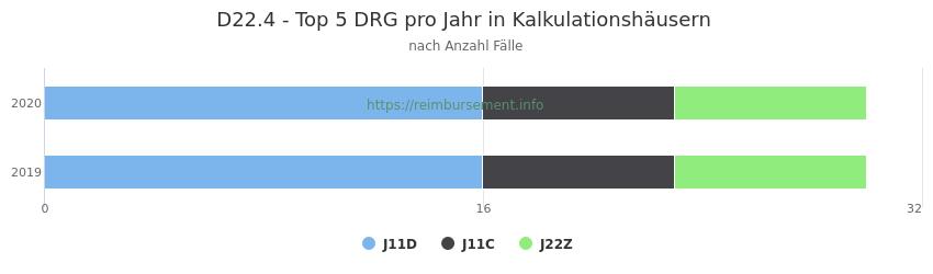 D22.4 Verteilung und Anzahl der zuordnungsrelevanten Fallpauschalen (DRG) zur Hauptdiagnose (ICD-10 Codes) pro Jahr, in den Kalkulationskrankenhäusern.