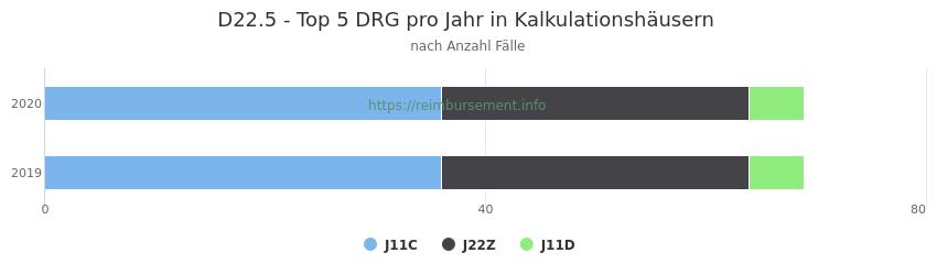 D22.5 Verteilung und Anzahl der zuordnungsrelevanten Fallpauschalen (DRG) zur Hauptdiagnose (ICD-10 Codes) pro Jahr, in den Kalkulationskrankenhäusern.