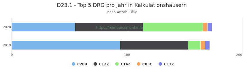 D23.1 Verteilung und Anzahl der zuordnungsrelevanten Fallpauschalen (DRG) zur Hauptdiagnose (ICD-10 Codes) pro Jahr, in den Kalkulationskrankenhäusern.
