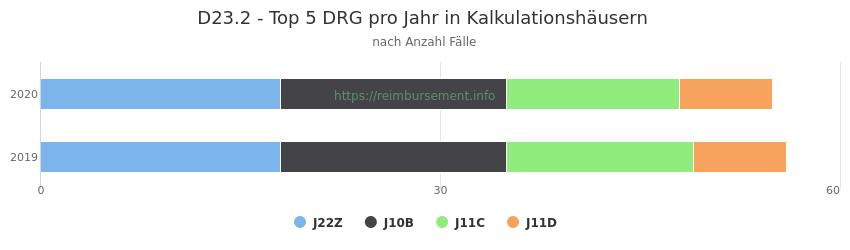 D23.2 Verteilung und Anzahl der zuordnungsrelevanten Fallpauschalen (DRG) zur Hauptdiagnose (ICD-10 Codes) pro Jahr, in den Kalkulationskrankenhäusern.