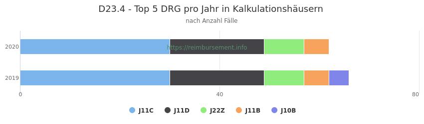 D23.4 Verteilung und Anzahl der zuordnungsrelevanten Fallpauschalen (DRG) zur Hauptdiagnose (ICD-10 Codes) pro Jahr, in den Kalkulationskrankenhäusern.