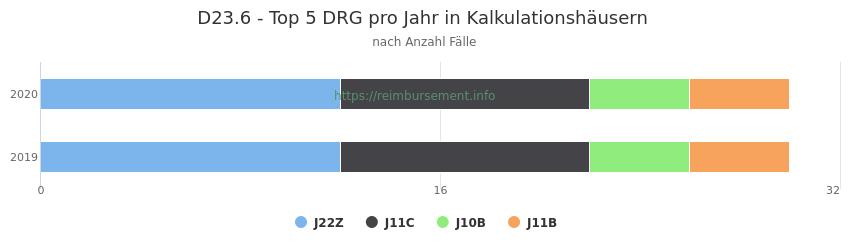 D23.6 Verteilung und Anzahl der zuordnungsrelevanten Fallpauschalen (DRG) zur Hauptdiagnose (ICD-10 Codes) pro Jahr, in den Kalkulationskrankenhäusern.