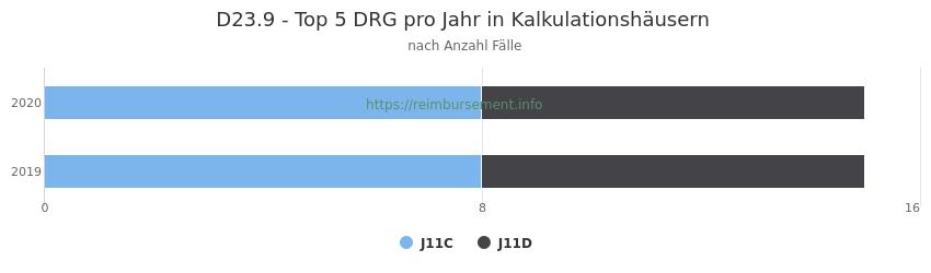 D23.9 Verteilung und Anzahl der zuordnungsrelevanten Fallpauschalen (DRG) zur Hauptdiagnose (ICD-10 Codes) pro Jahr, in den Kalkulationskrankenhäusern.