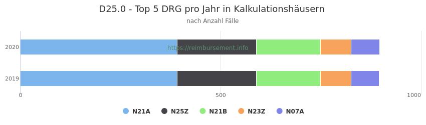 D25.0 Verteilung und Anzahl der zuordnungsrelevanten Fallpauschalen (DRG) zur Hauptdiagnose (ICD-10 Codes) pro Jahr, in den Kalkulationskrankenhäusern.