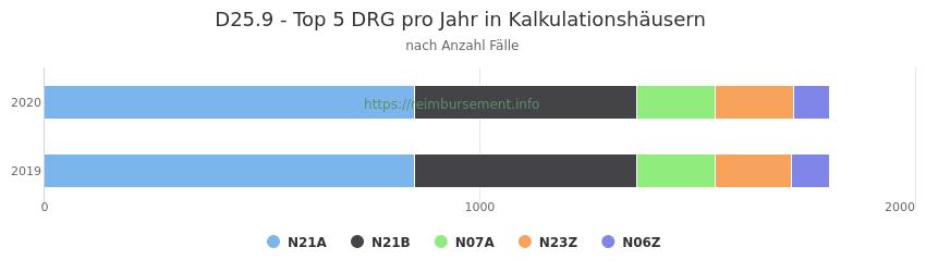 D25.9 Verteilung und Anzahl der zuordnungsrelevanten Fallpauschalen (DRG) zur Hauptdiagnose (ICD-10 Codes) pro Jahr, in den Kalkulationskrankenhäusern.