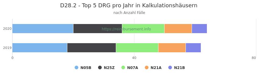 D28.2 Verteilung und Anzahl der zuordnungsrelevanten Fallpauschalen (DRG) zur Hauptdiagnose (ICD-10 Codes) pro Jahr, in den Kalkulationskrankenhäusern.