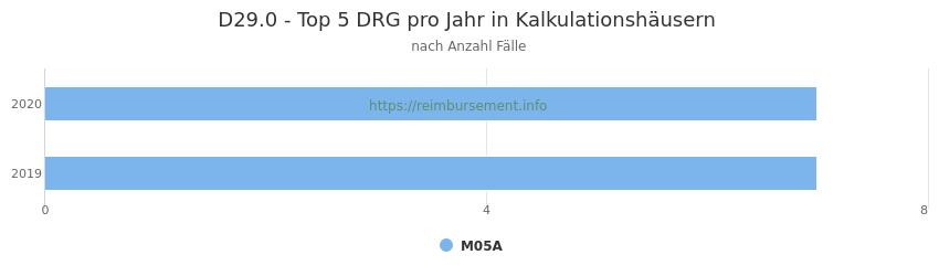 D29.0 Verteilung und Anzahl der zuordnungsrelevanten Fallpauschalen (DRG) zur Hauptdiagnose (ICD-10 Codes) pro Jahr, in den Kalkulationskrankenhäusern.