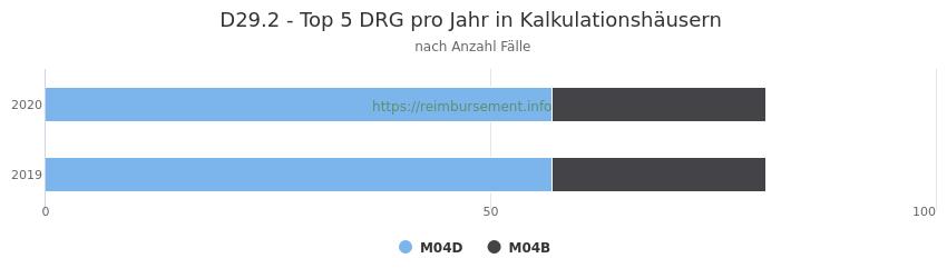 D29.2 Verteilung und Anzahl der zuordnungsrelevanten Fallpauschalen (DRG) zur Hauptdiagnose (ICD-10 Codes) pro Jahr, in den Kalkulationskrankenhäusern.