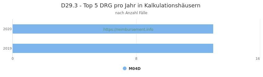 D29.3 Verteilung und Anzahl der zuordnungsrelevanten Fallpauschalen (DRG) zur Hauptdiagnose (ICD-10 Codes) pro Jahr, in den Kalkulationskrankenhäusern.