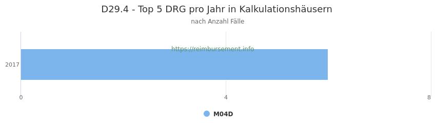 D29.4 Verteilung und Anzahl der zuordnungsrelevanten Fallpauschalen (DRG) zur Hauptdiagnose (ICD-10 Codes) pro Jahr, in den Kalkulationskrankenhäusern.