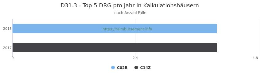 D31.3 Verteilung und Anzahl der zuordnungsrelevanten Fallpauschalen (DRG) zur Hauptdiagnose (ICD-10 Codes) pro Jahr, in den Kalkulationskrankenhäusern.