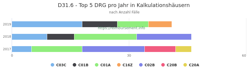 D31.6 Verteilung und Anzahl der zuordnungsrelevanten Fallpauschalen (DRG) zur Hauptdiagnose (ICD-10 Codes) pro Jahr, in den Kalkulationskrankenhäusern.