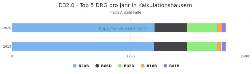 D32.0 Verteilung und Anzahl der zuordnungsrelevanten Fallpauschalen (DRG) zur Hauptdiagnose (ICD-10 Codes) pro Jahr, in den Kalkulationskrankenhäusern.