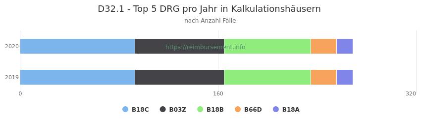 D32.1 Verteilung und Anzahl der zuordnungsrelevanten Fallpauschalen (DRG) zur Hauptdiagnose (ICD-10 Codes) pro Jahr, in den Kalkulationskrankenhäusern.