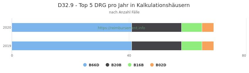 D32.9 Verteilung und Anzahl der zuordnungsrelevanten Fallpauschalen (DRG) zur Hauptdiagnose (ICD-10 Codes) pro Jahr, in den Kalkulationskrankenhäusern.