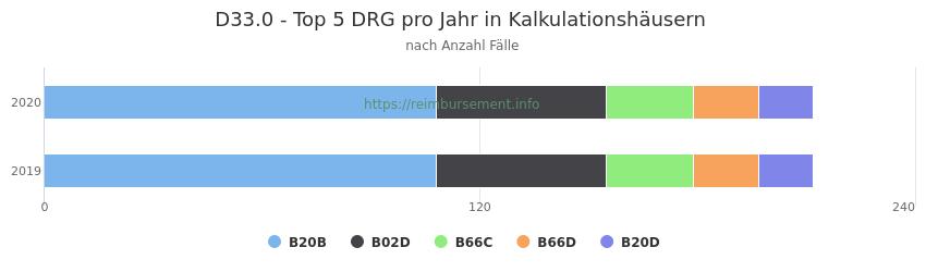 D33.0 Verteilung und Anzahl der zuordnungsrelevanten Fallpauschalen (DRG) zur Hauptdiagnose (ICD-10 Codes) pro Jahr, in den Kalkulationskrankenhäusern.
