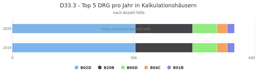 D33.3 Verteilung und Anzahl der zuordnungsrelevanten Fallpauschalen (DRG) zur Hauptdiagnose (ICD-10 Codes) pro Jahr, in den Kalkulationskrankenhäusern.